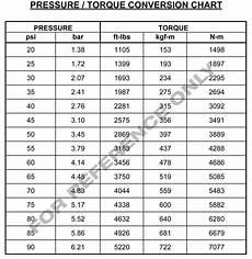 Rad Gun Torque Chart Hytorc Torcgun Jgun Pneumatic Torque Wrench Jgun A5 5 200