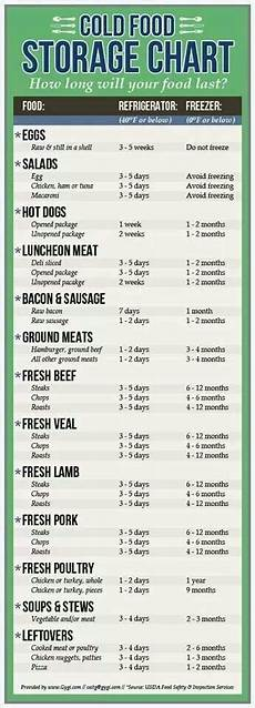 Storage Chart Cold Food Storage Chart In 2020 Cold Meals Food Shelf