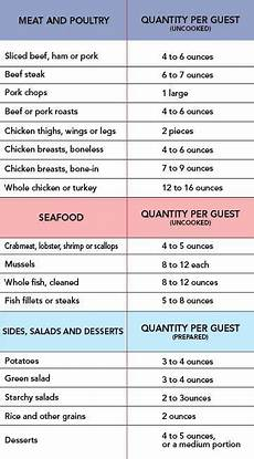 Catering Portions Chart Estimating Food Quantities For A Party Party Food And