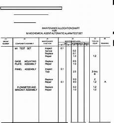 Mac Chart Army Section Ii Maintenance Allocation Chart For M140 Agent