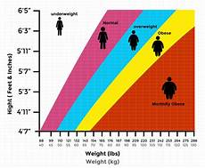 Height Vs Weight Chart Indian Body Mass Index Calculator For Men Women Indian Bmi Chart