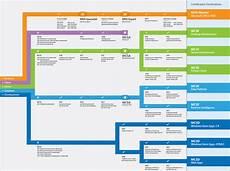 Microsoft Cerificate Microsoft Learning The It Academy York