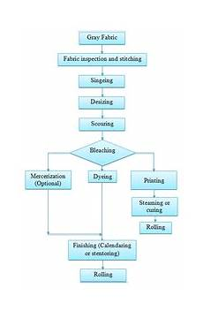Production Flow Chart Of Processing For Woven Fabric