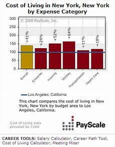Cost Of Living Chart By Year Payscale Chart Generator