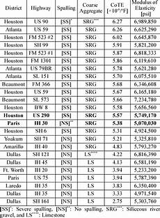Bar Psi Kpa Conversion Chart Pdf Cote And Modulus Test Results 1 Psi 6 89 Kpa O F O C 215 1