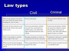Common Law Vs Civil Law Collins Rob Government Unit The Execution Of Tookie