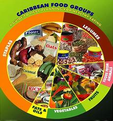 Food Groups Chart Six Food Groups Used In The Caribbean
