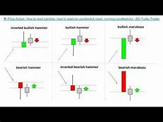 How To Analyse Candlestick Chart Price Action How To Read Candles How To Analyse