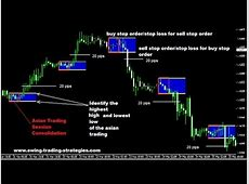 Forex Asia Breakout Strategy : How to Increase Your Forex