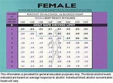 Weight Alcohol Tolerance Chart Running Man Blood Alcohol Content And The Transforming Runner