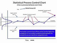 Statistical Process Control Charts Excel Add In Suka Duka Sebagai Qa Technician Awan Di Langit Biru
