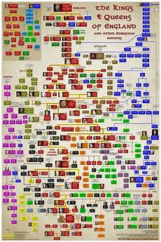 English Royalty Chart European Royal Family Tree A Well England And House