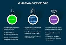 Types Of Businesses Choosing A Business Type When Starting A Business