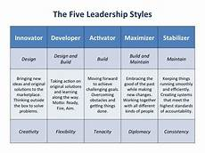 Leadership Strengths And Weaknesses List Leadership Style Strengths There S Weaknesses There Too