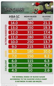 Diabetes Levels Chart Target Ranges Diabetes