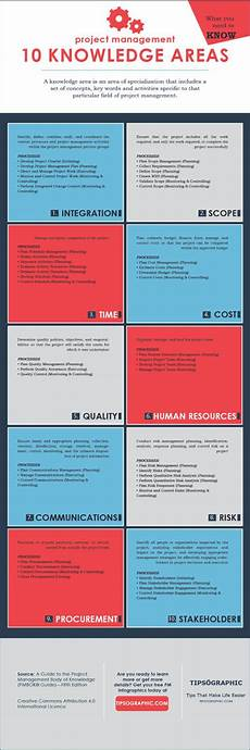 Project Management Knowledge Areas Project Management Knowledge Areas 101 Tipsographic