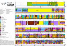 Frequency Allocation Chart 2018 The Wireless Spectrum Crunch Illustrated Extremetech