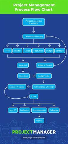Project Management Charts And Diagrams Sample Project Management Flow Chart