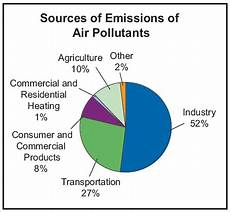 How To Make A Chart On Pollution Effects Of Air Pollution On Our Health Air Pollution