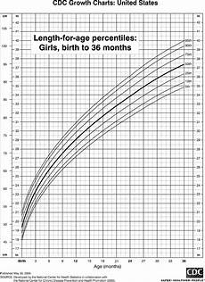 Percentile Charts Length Chart For Girls Birth To 36 Months