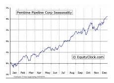 Pembina Stock Chart Equity Clock 187 2012 187 June