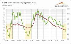 Inverted Yield Curve Chart Yield Curve Inverted Even More Is It Finally Time For