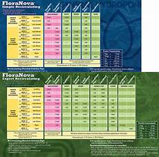 Flora Series Feed Chart Feeding Charts Nickel City Wholesale Garden Supply