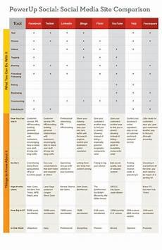 Social Media Comparison Chart Social Media Site Comparison Chart Cider In Cyberspace