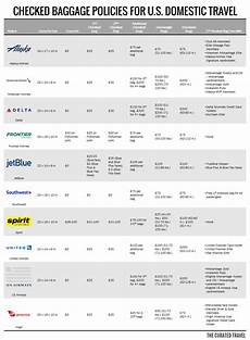 United Domestic Baggage Fees Ual Newest Member Of The Free To Fee Club Travel News