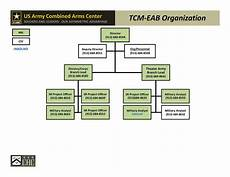Stb Org Chart Command And General Staff College Cgsc Us Army