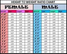 Height Vs Weight Chart Weight Vs Height Google Search Weight Charts Weight