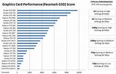 Graphics Card Speed Chart Did You Know How A Graphics Card Work What Is Gpu And