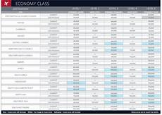 Delta Fare Class Chart Delta Skymiles 2015 Award Chart It S Bad Doublewides Fly