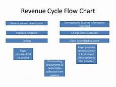 Revenue Cycle Management Flow Chart Pdf Revenue Cycle