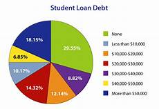 Student Loan Debt Chart 2015 What Is So Wrong With Education In The West Soulcial