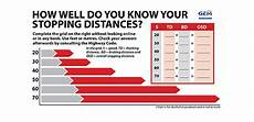 Safe Stopping Distance Chart Increase Your Following Distance Fleetpoint