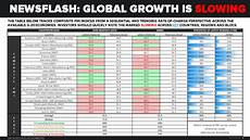 See Chart Must See Chart Of The Day Newsflash Global Growth