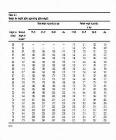 Army Weight Chart Free Amp Premium Templates