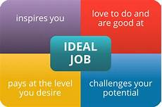 Ideal Jobs Ideal Job Exercise