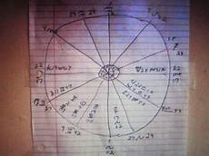 How To Read A Birth Chart How To Read A Natal Chart Youtube