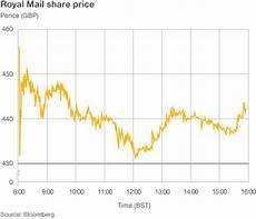Royal Mail Share Price Chart Royal Mail Shares Jump Sharply On Market Debut Bbc News