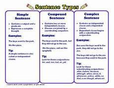 Simple Compound Complex Sentences Simple Compound And Complex Sentences Handout And