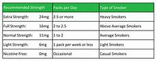Cigarette Nicotine Content Chart Switching To E Cigarettes Tips For Success