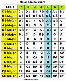 All Piano Scales Chart Learn Major Scales Piano Treble Clef Charts Pattern