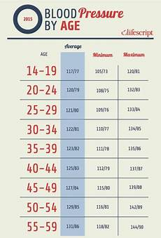 Blood Pressure By Age Chart 2018 Blood Pressure Chart Ages 50 70 18