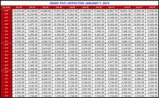 Dfas Pay Chart 2018 Military Pay Tables Dfas 2018 Www Microfinanceindia Org