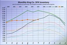 King County Sales Tax Chart Nwmls Closed Sales Inch Higher But Remain Far Below
