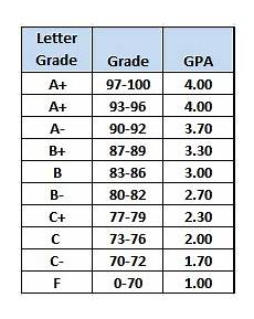 College Gpa Scale High School Plan Form And Gpa Schelastic Education