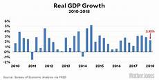 Gdp Growth Chart Chart Of The Day Gdp Growth In Q1 Mother Jones