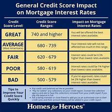 Credit Score To Mortgage Rate Chart What Is A Good Credit Score To Buy A House In 2019 Homes